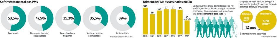 Gráfico mostra PMs número de PMs assassinados no Rio